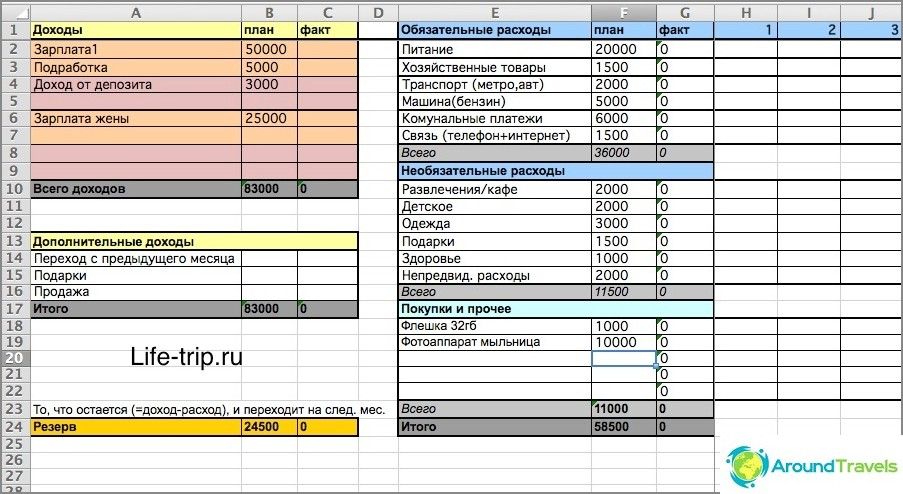 Kuinka pitää budjetti Excelissä