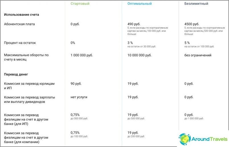 Oma arvostelu Modulbankista - 1,5 vuoden käytön jälkeen