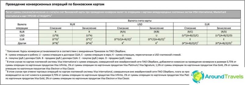 Muunnostaulukko Sberbankin verkkosivustolta