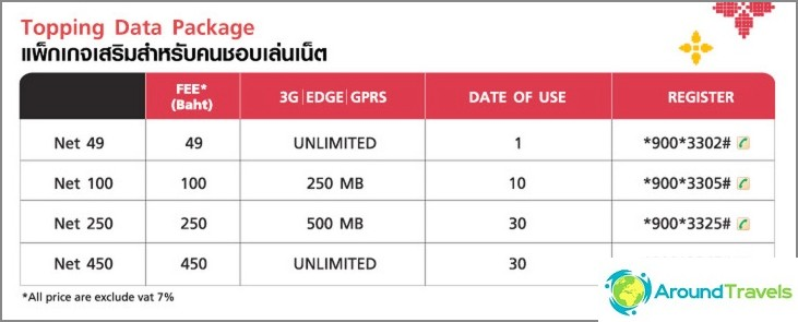 Internet-paketit 3G Tourist Inter Sim -sovellukselle