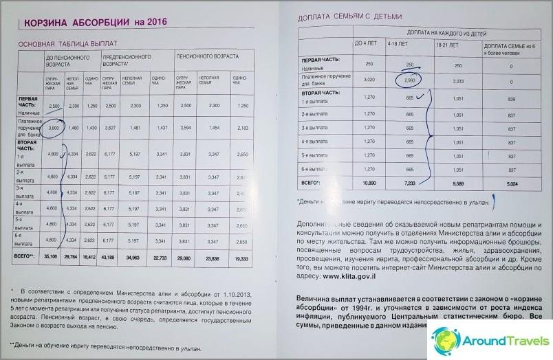Таблица за изплащане на кошницата за усвояване