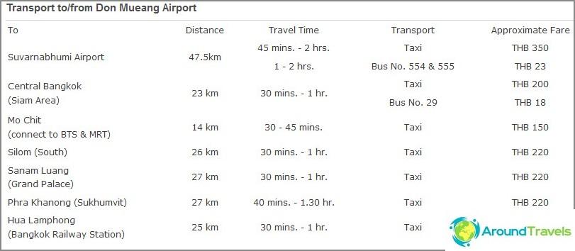 Цената на такси от Дон Муанг от официалния сайт
