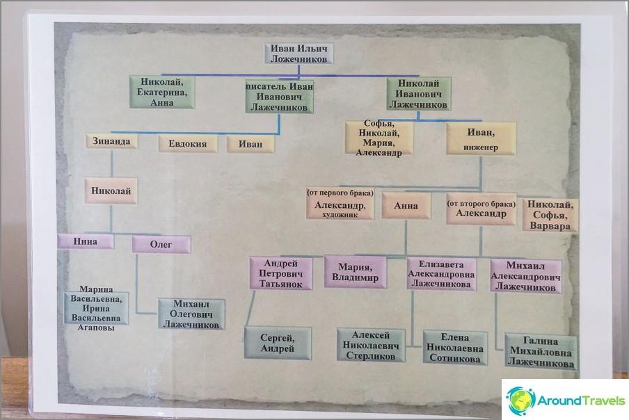 Albero genealogico, che deve già essere aggiunto