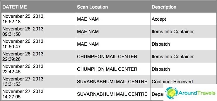 Sähköpostipolku päivämäärillä Thaimaan sivustolla