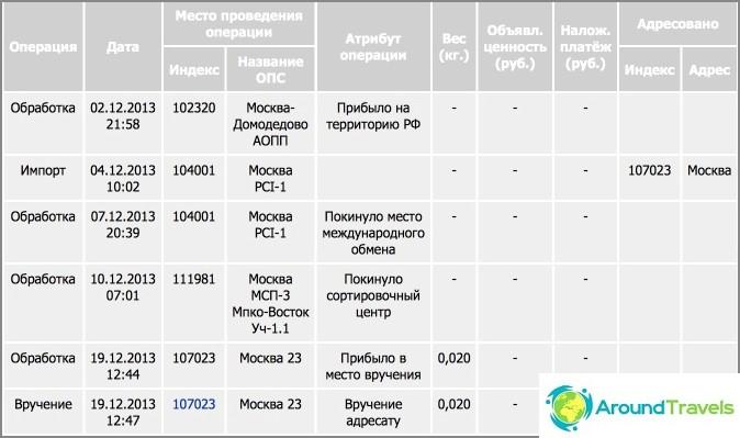 Venäjän sivustolla päivätyn kirjeen polku