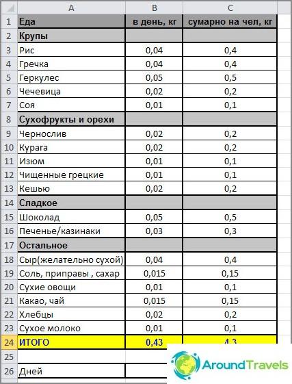 Списък за храна на къмпинг - оформление