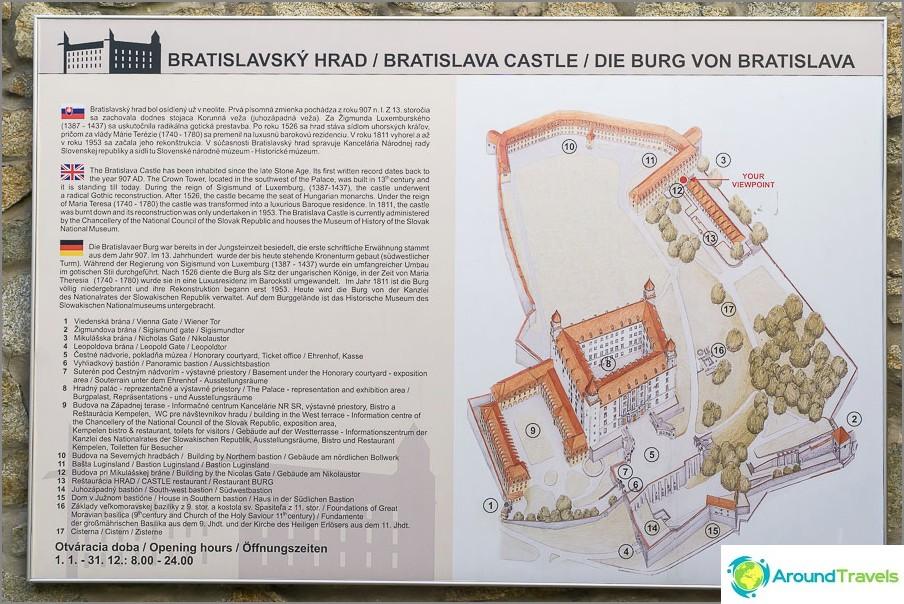 Kartta Bratislavan linnan alueesta