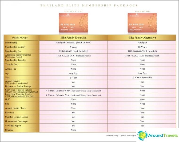 تأشيرة لمدة 5-20 عامًا في إطار برنامج Elite Elite - الانتقال تقريبًا إلى الإقامة الدائمة