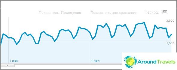 Tilastot kesä- ja heinäkuussa