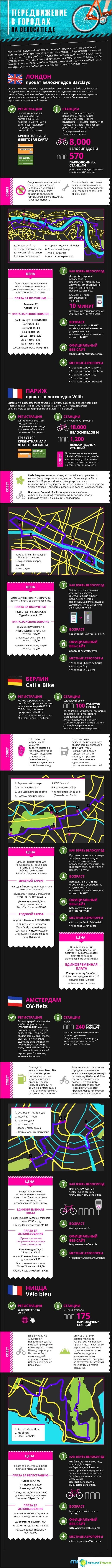 Julkisen Bike-Transport-by-City_Russian