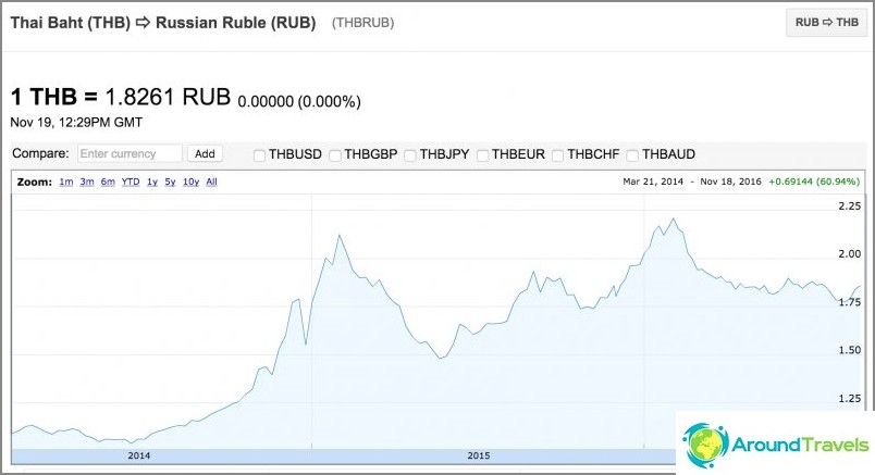 Thaimaan bahtin kurssi ruplaan nähden, bahtin hinta on noussut huomattavasti